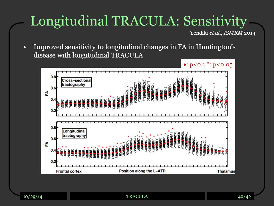 Longitudinal TRACULA : Usage