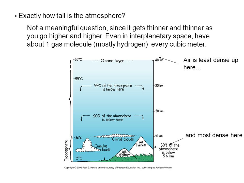 Exactly how tall is the atmosphere