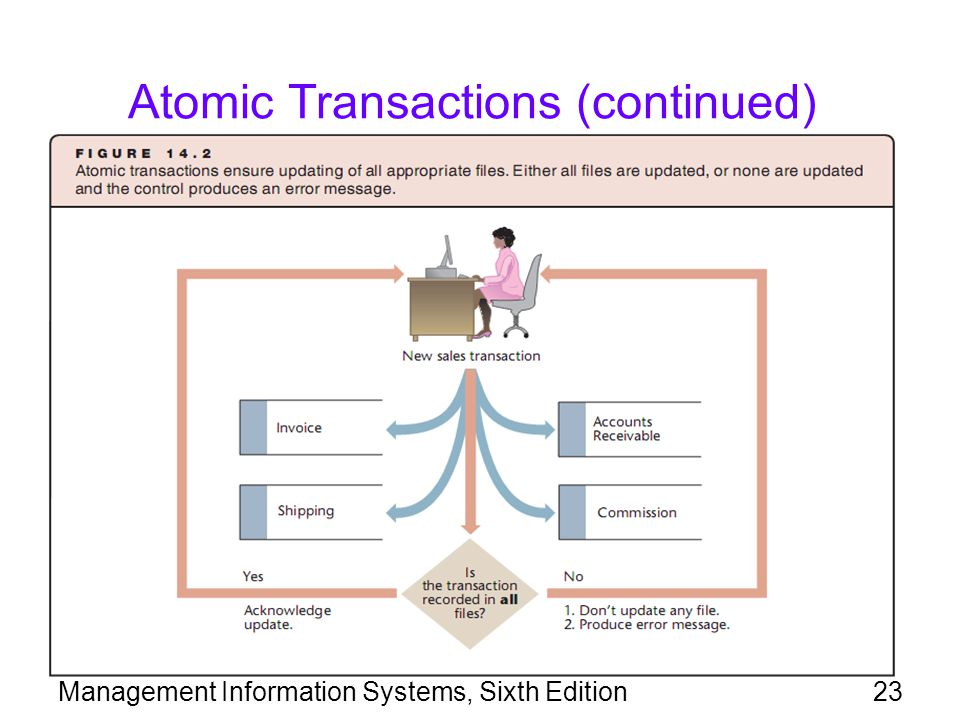 Atomic Transactions (continued)