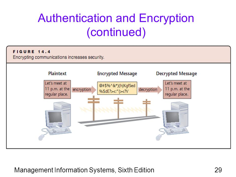 Authentication and Encryption (continued)