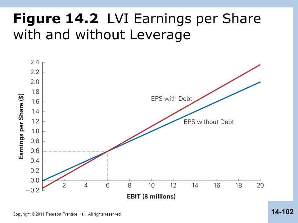 Figure 14.2 LVI Earnings per Share with and without Leverage