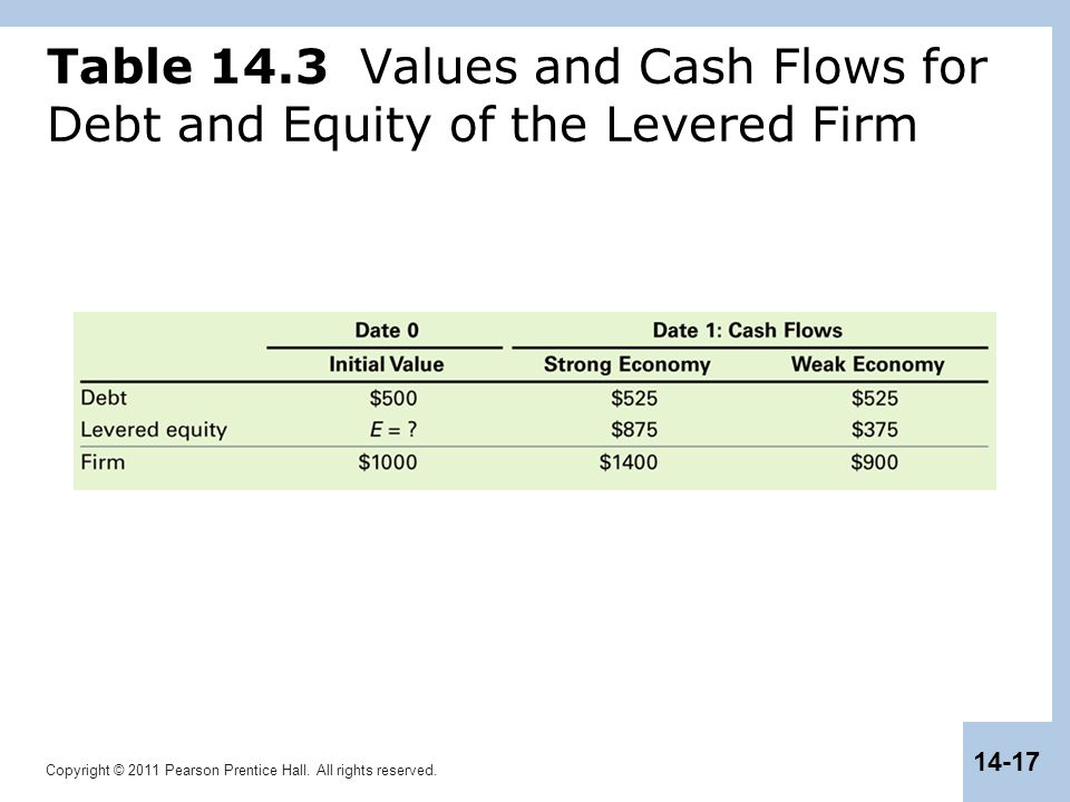 Table 14.3 Values and Cash Flows for Debt and Equity of the Levered Firm