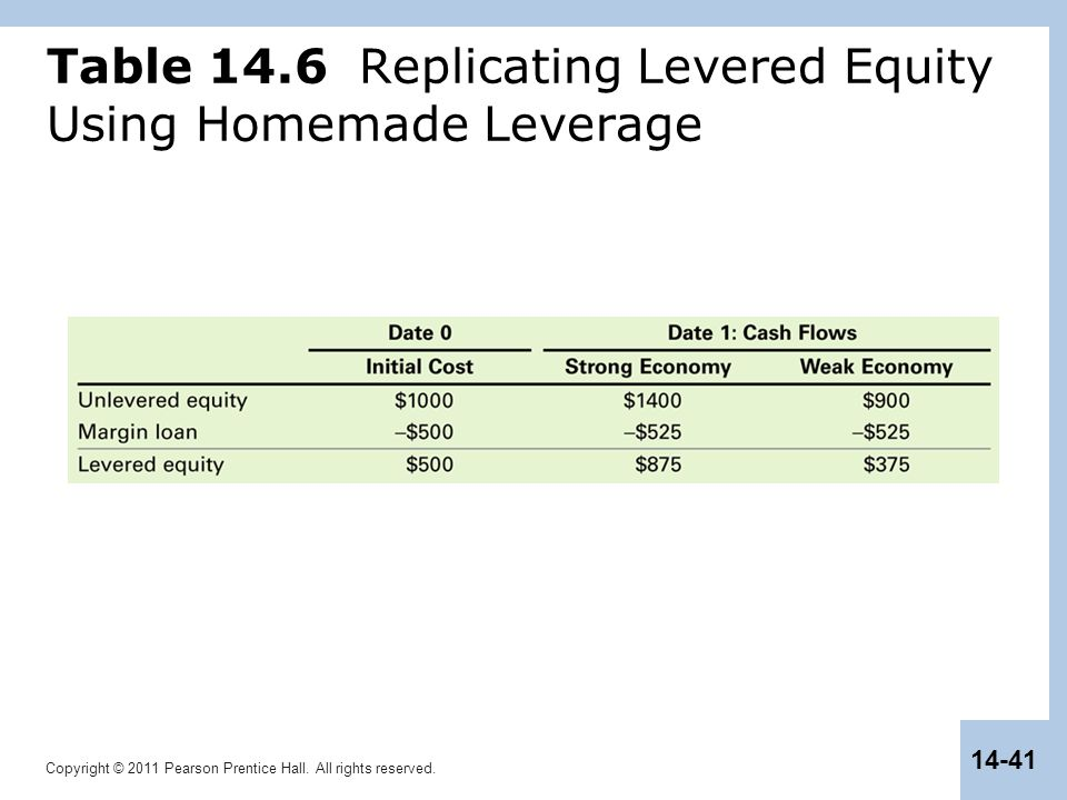 Table 14.6 Replicating Levered Equity Using Homemade Leverage