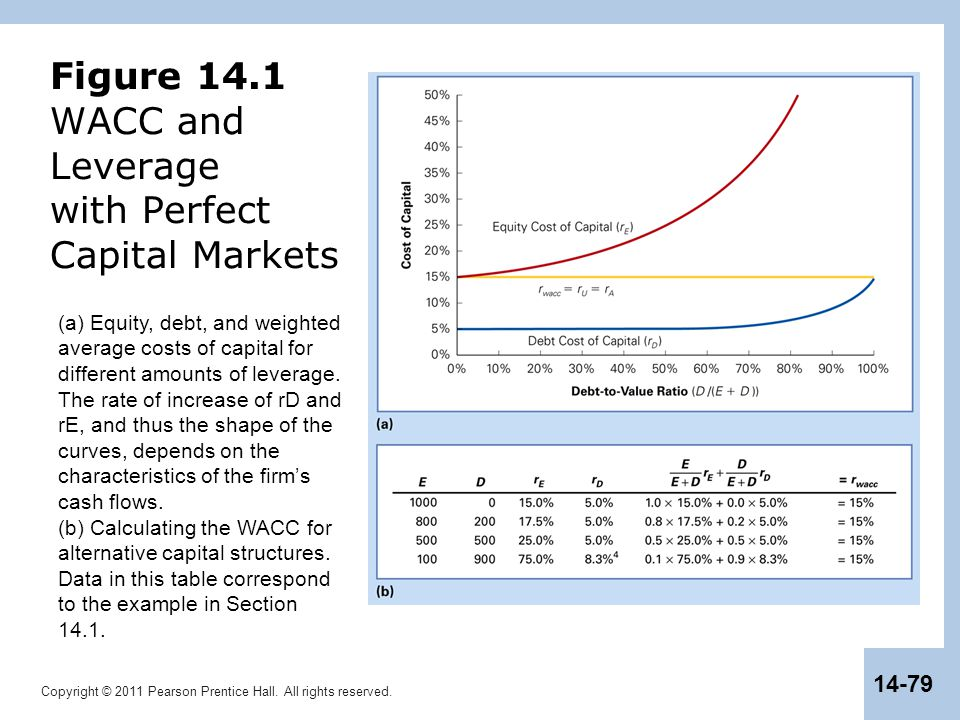 Figure 14.1 WACC and Leverage with Perfect Capital Markets