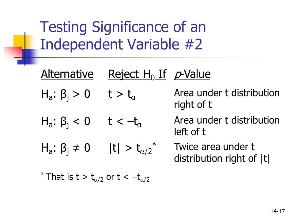 Testing Significance of an Independent Variable #2