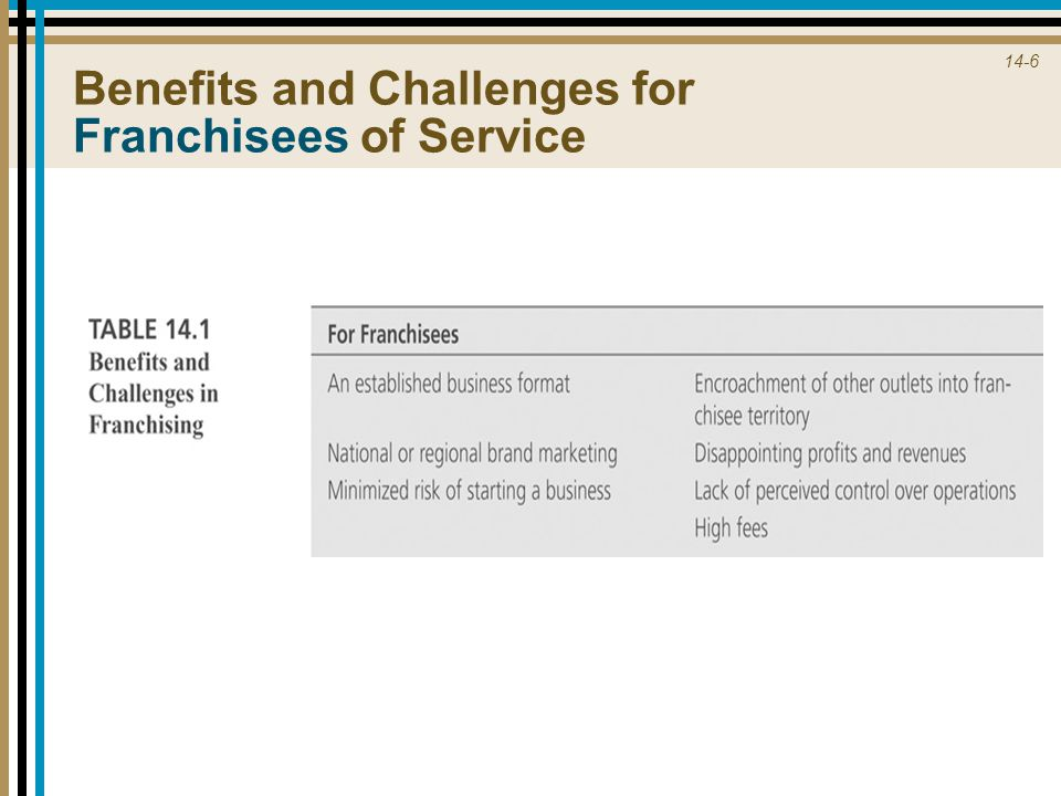 Benefits and Challenges for Franchisees of Service