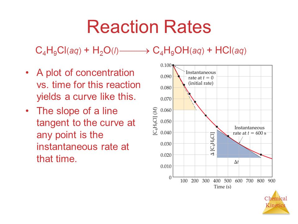 Reaction Rates C4H9Cl(aq) + H2O(l)  C4H9OH(aq) + HCl(aq)