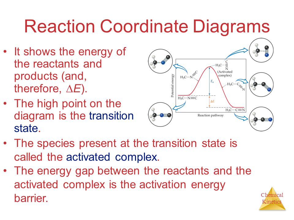 Reaction Coordinate Diagrams