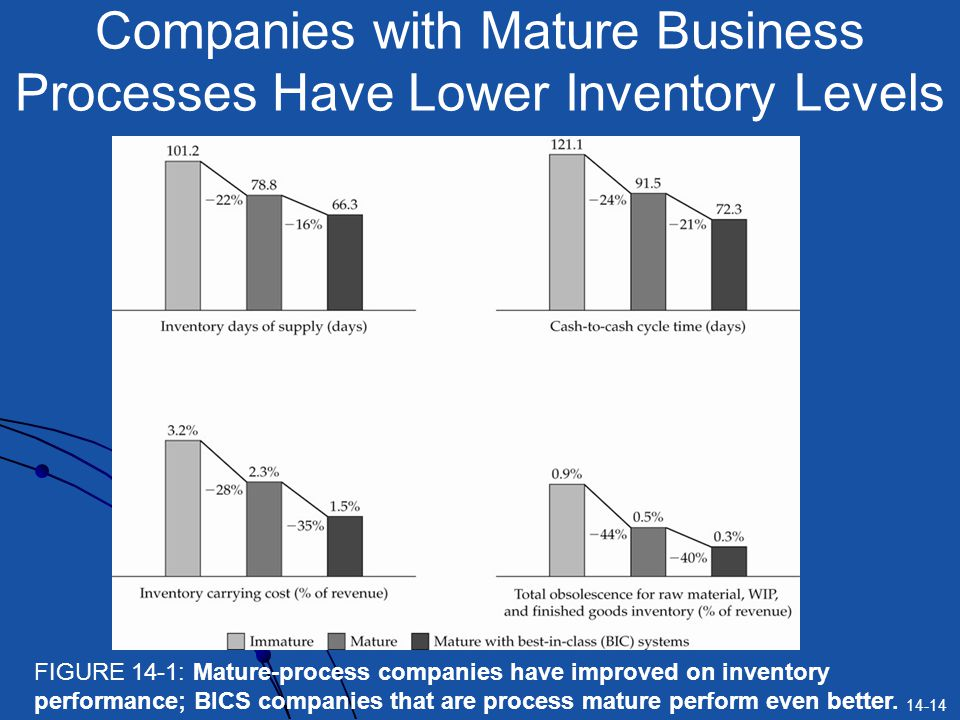 Companies with Mature Business Processes Have Lower Inventory Levels