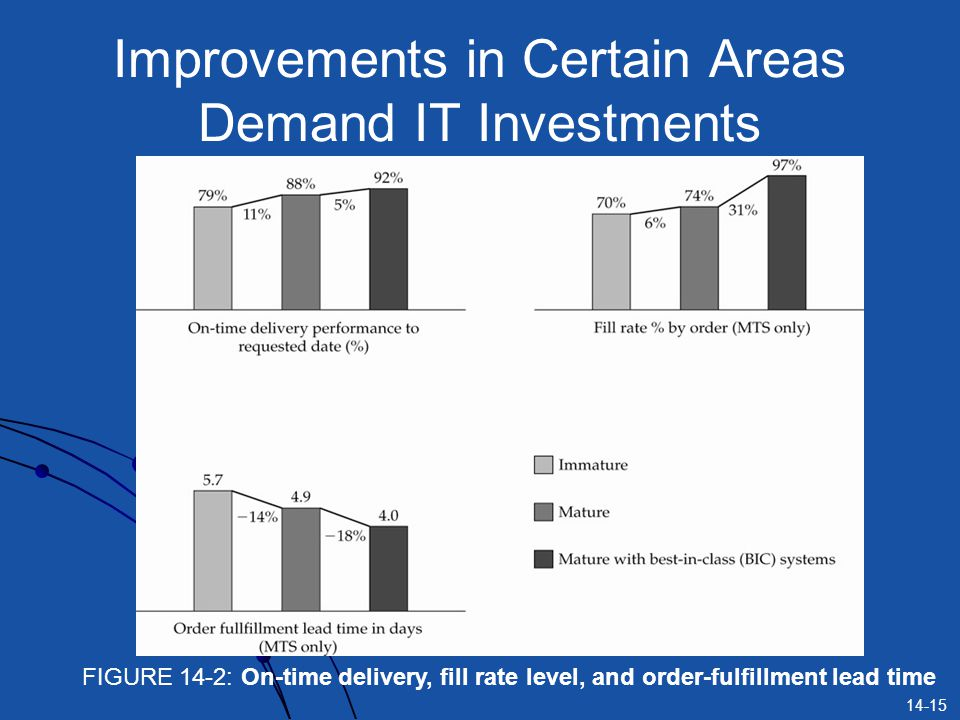 Improvements in Certain Areas Demand IT Investments