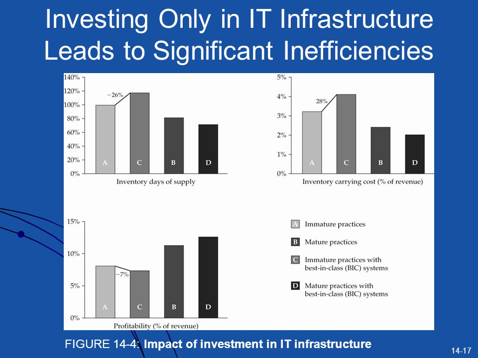 Investing Only in IT Infrastructure Leads to Significant Inefficiencies