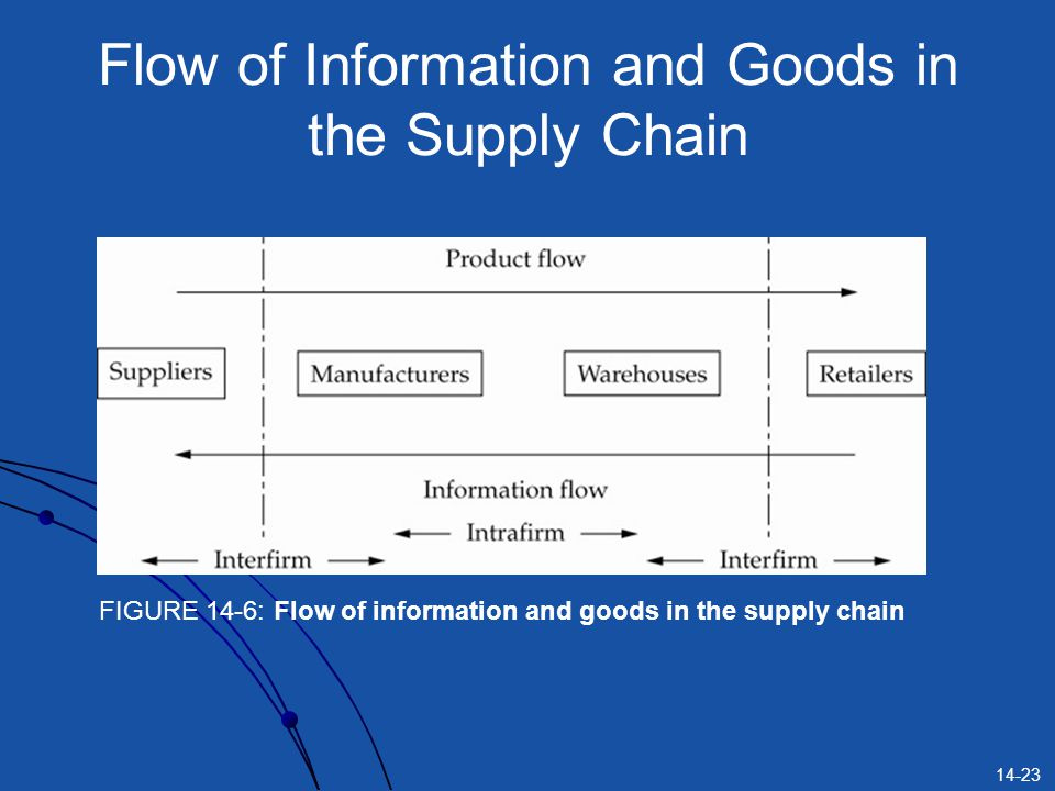 Flow of Information and Goods in the Supply Chain