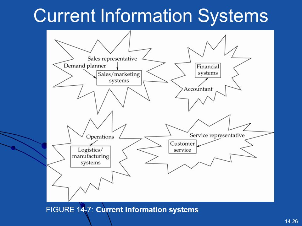 Current Information Systems