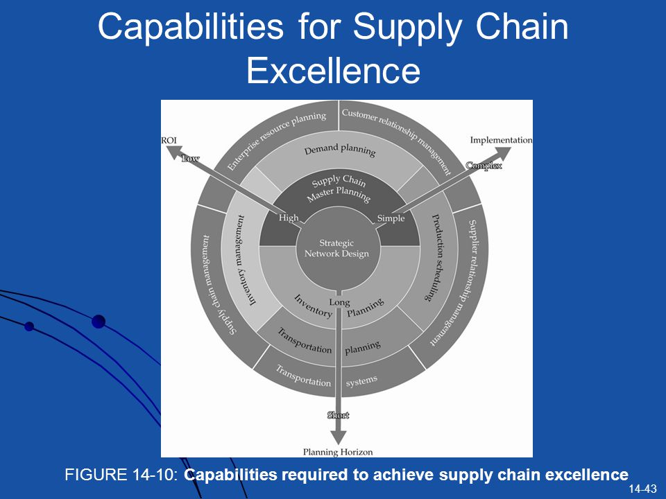 Capabilities for Supply Chain Excellence