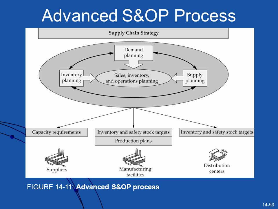 Advanced S&OP Process FIGURE 14-11: Advanced S&OP process