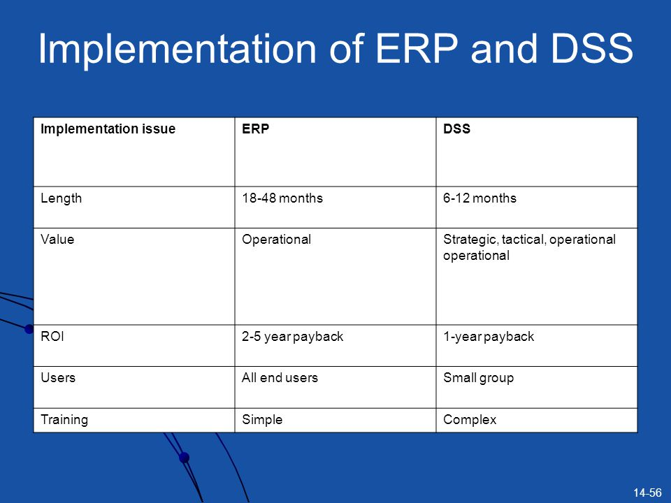 Implementation of ERP and DSS