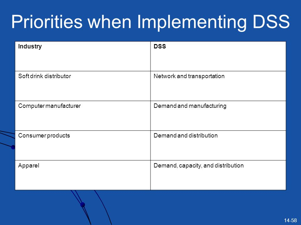 Priorities when Implementing DSS