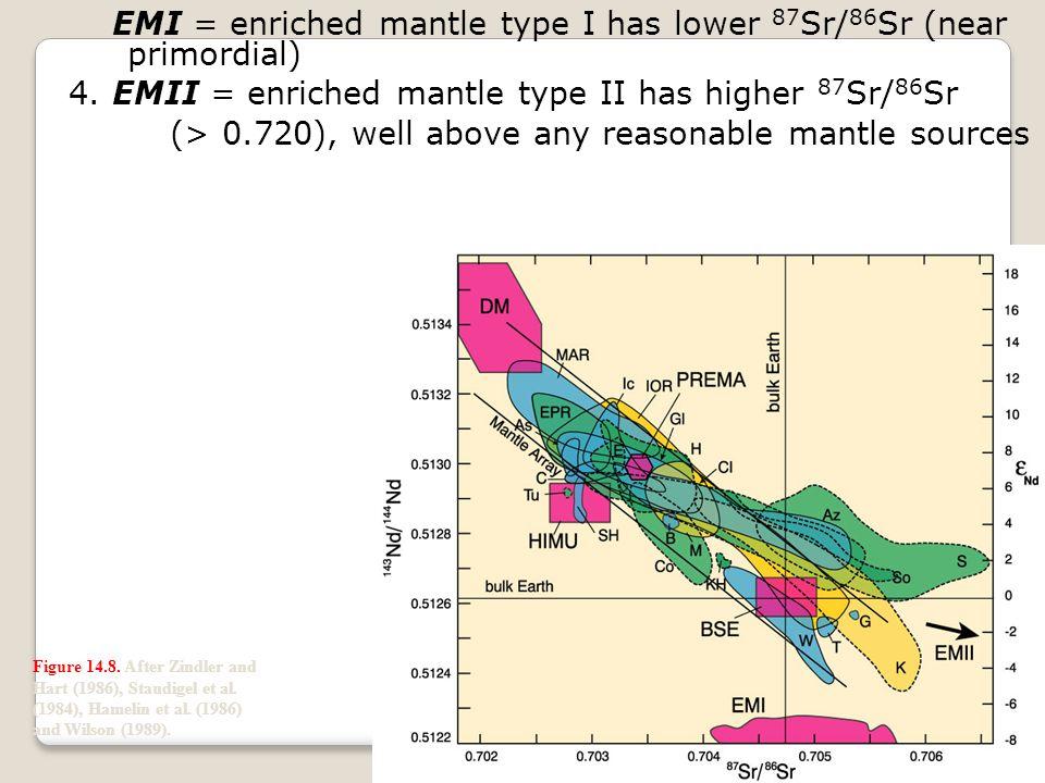 Both EM reservoirs have similar enriched (low) Nd ratios (< 0.5124)