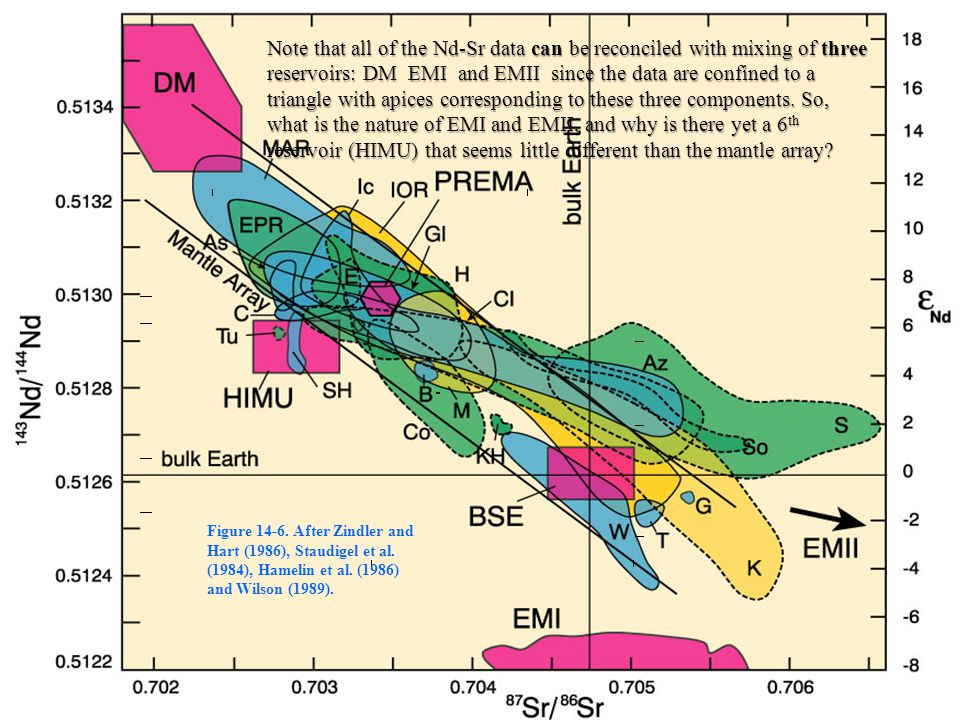 Note that all of the Nd-Sr data can be reconciled with mixing of three reservoirs: DM EMI and EMII since the data are confined to a triangle with apices corresponding to these three components. So, what is the nature of EMI and EMII, and why is there yet a 6th reservoir (HIMU) that seems little different than the mantle array