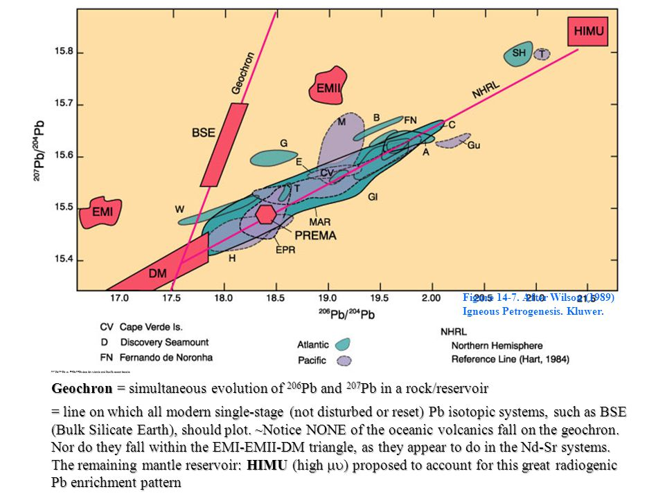 Figure 14-7. After Wilson (1989) Igneous Petrogenesis. Kluwer.