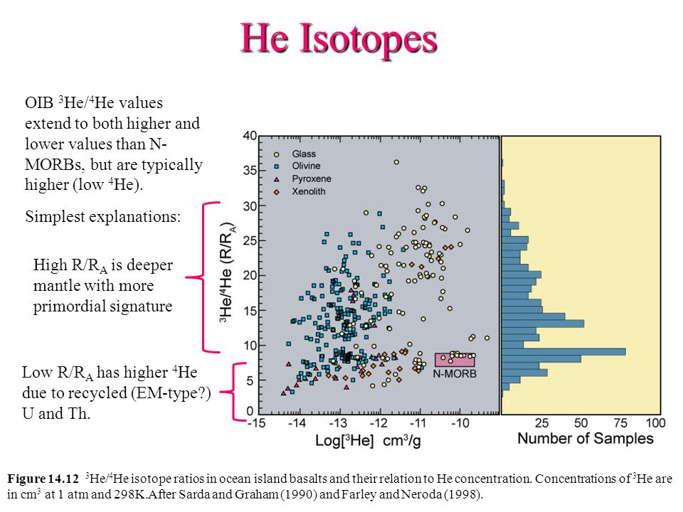 He Isotopes OIB 3He/4He values extend to both higher and lower values than N- MORBs, but are typically higher (low 4He).