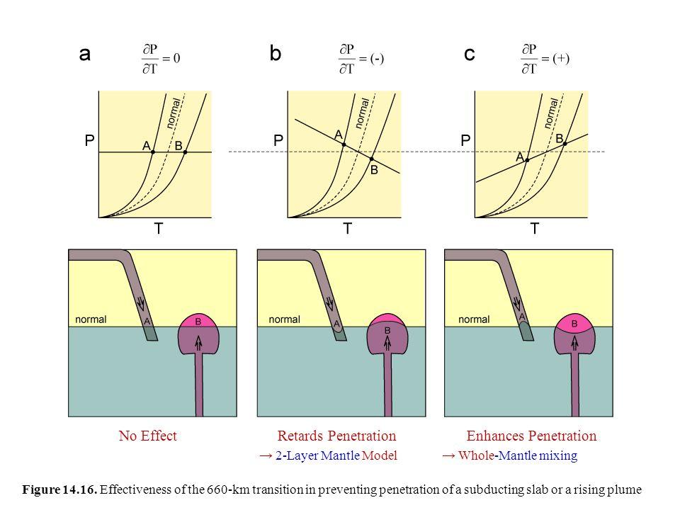 No Effect Retards Penetration Enhances Penetration