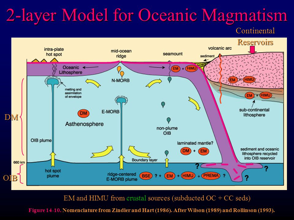 2-layer Model for Oceanic Magmatism