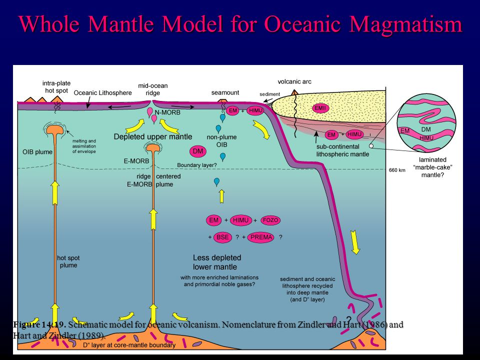 Whole Mantle Model for Oceanic Magmatism