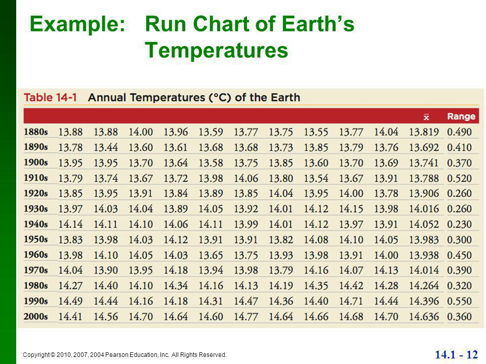 Example: Run Chart of Earth's Temperatures
