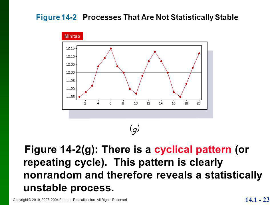 Figure 14-2 Processes That Are Not Statistically Stable