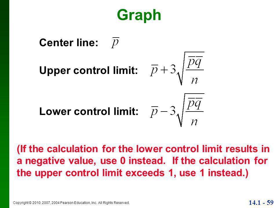 Graph Center line: Upper control limit: Lower control limit: