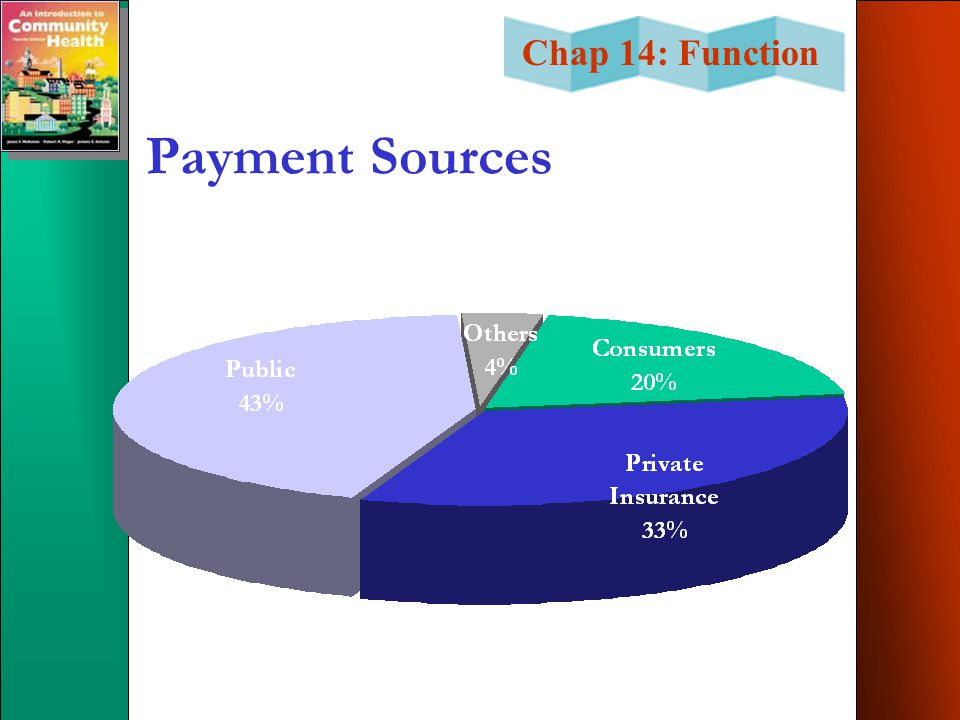Payment Sources