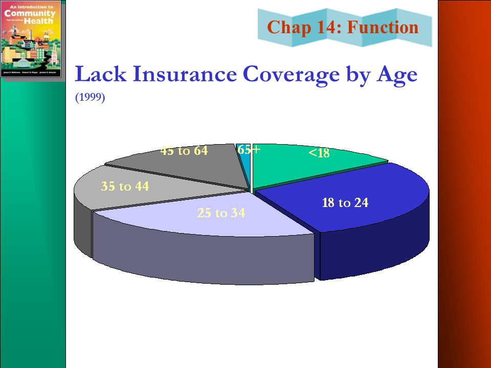 Lack Insurance Coverage by Age (1999)