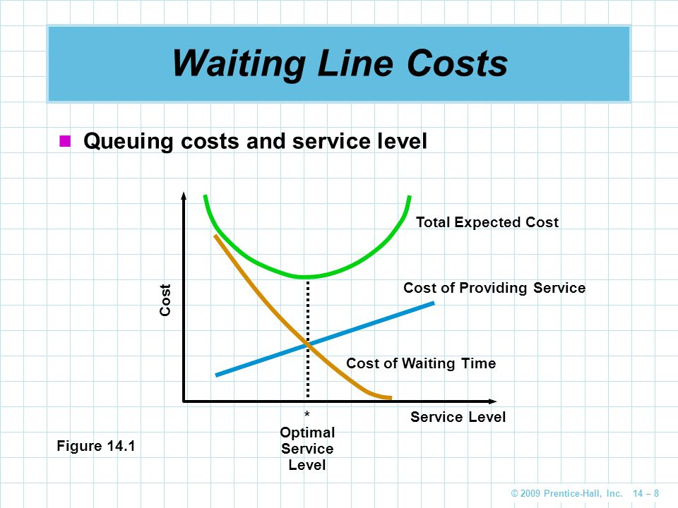 Waiting Line Costs Queuing costs and service level Total Expected Cost