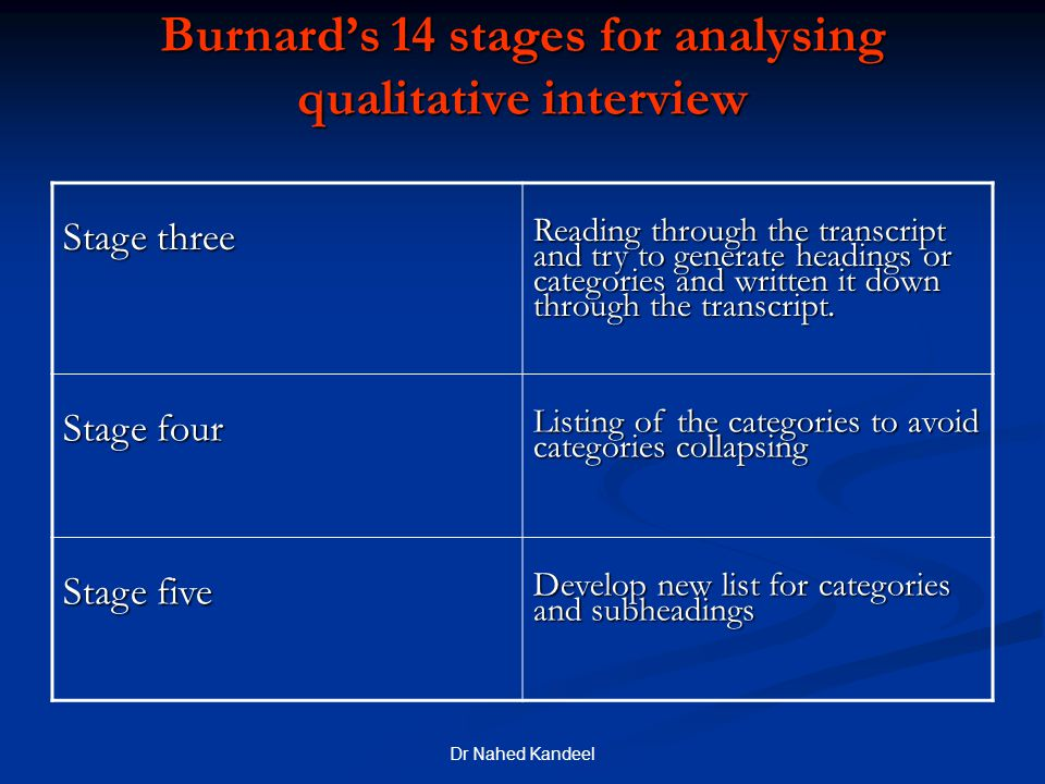 Burnard's 14 stages for analysing qualitative interview