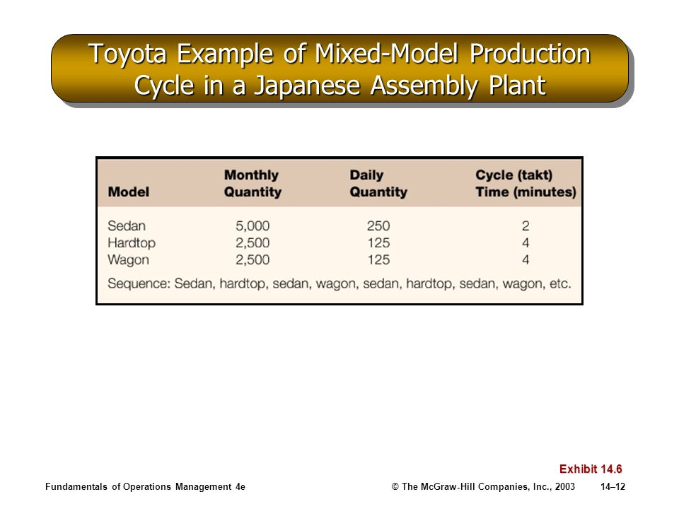 Toyota Example of Mixed-Model Production Cycle in a Japanese Assembly Plant