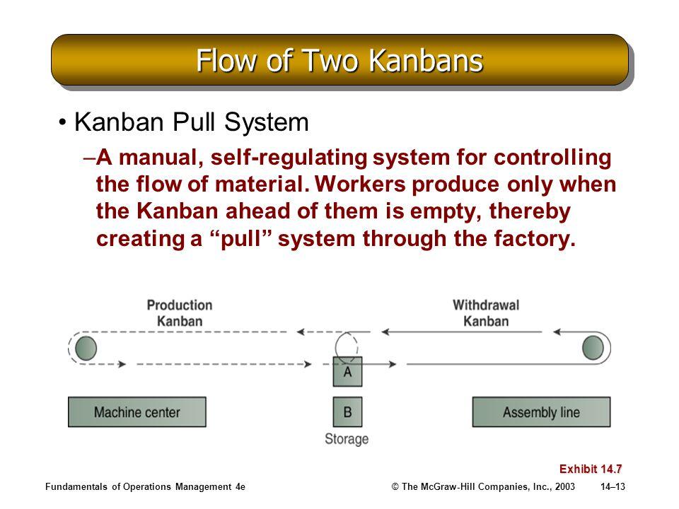 Flow of Two Kanbans Kanban Pull System