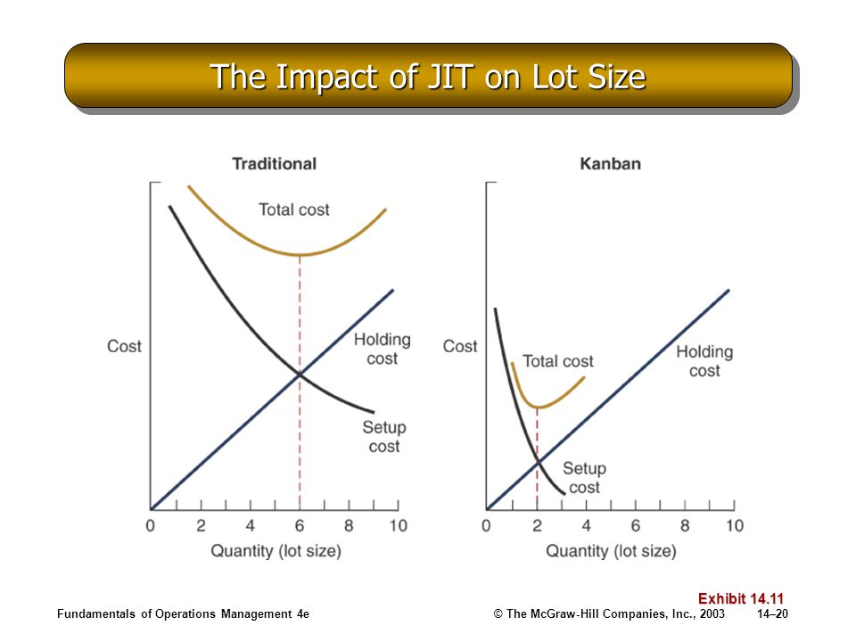 The Impact of JIT on Lot Size