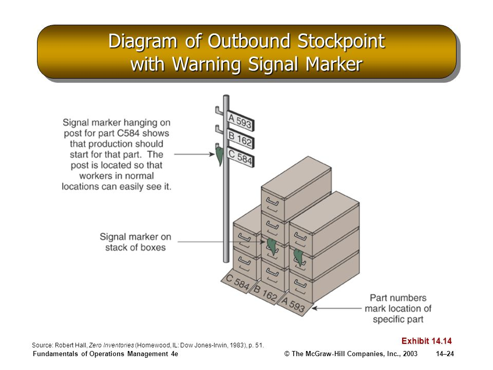 Diagram of Outbound Stockpoint with Warning Signal Marker