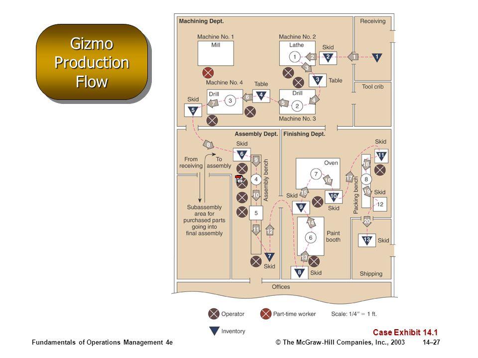 Gizmo Production Flow Case Exhibit 14.1