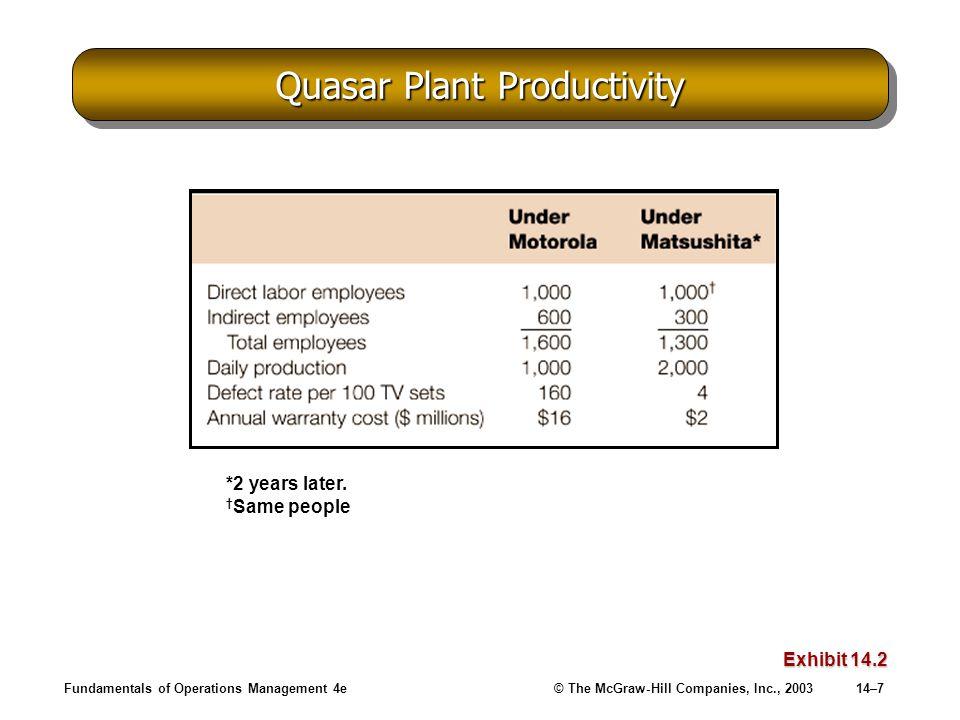 Quasar Plant Productivity