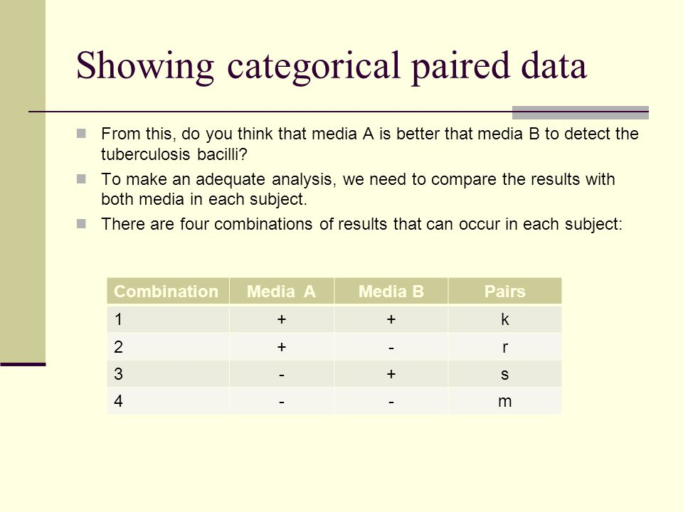 Showing categorical paired data
