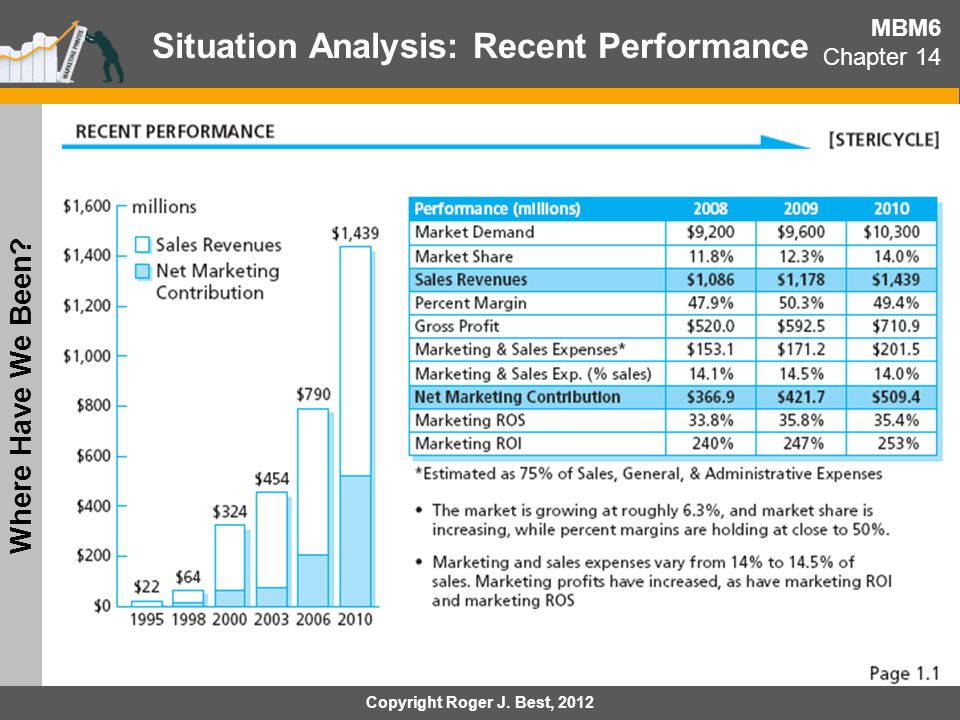 Situation Analysis: Recent Performance