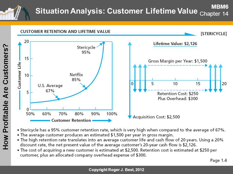 Situation Analysis: Customer Lifetime Value