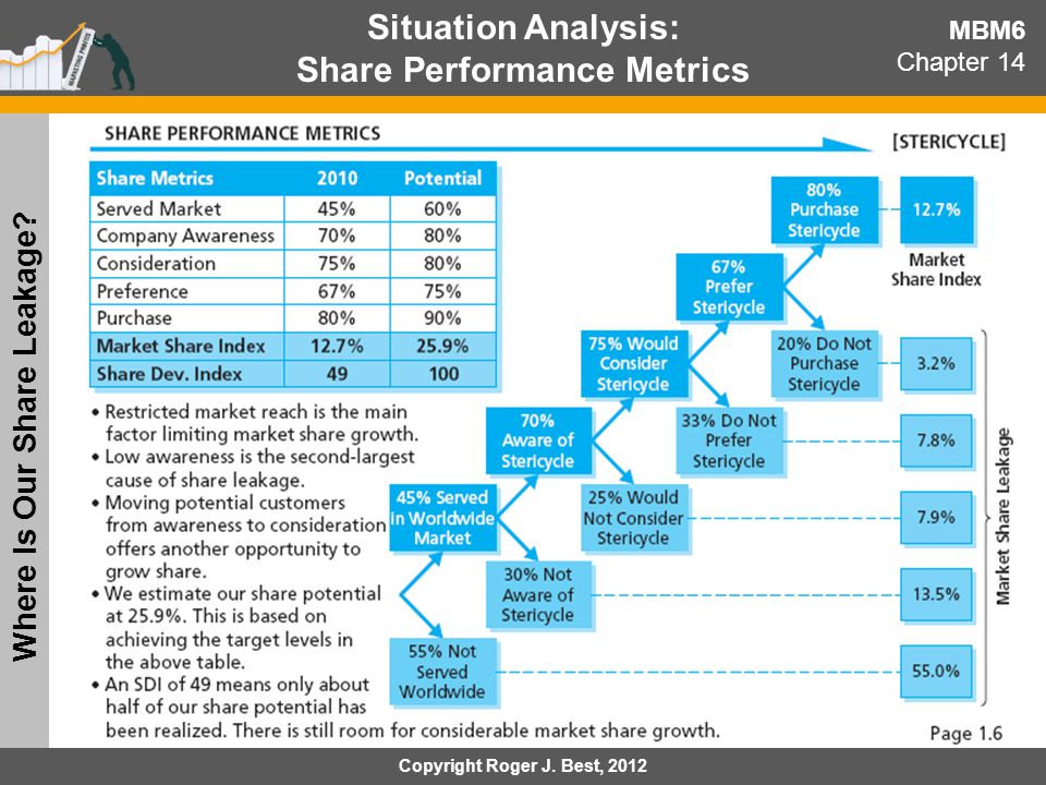Share Performance Metrics Where Is Our Share Leakage