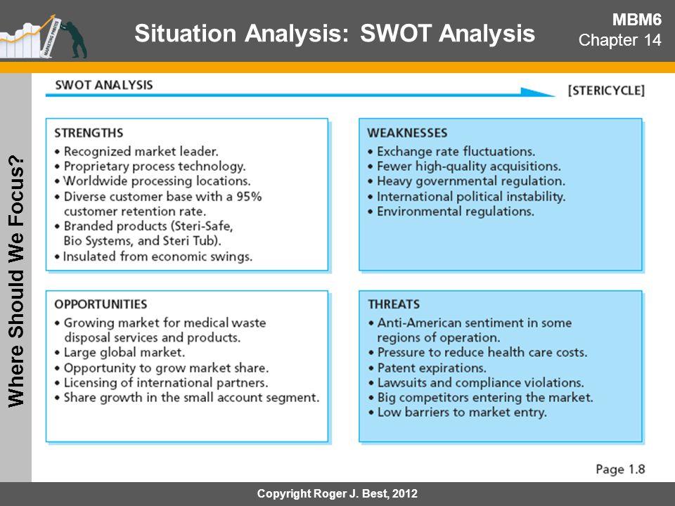 Situation Analysis: SWOT Analysis