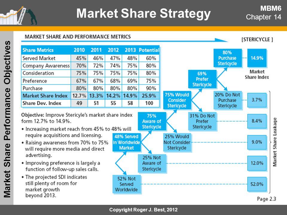 Market Share Performance Objectives