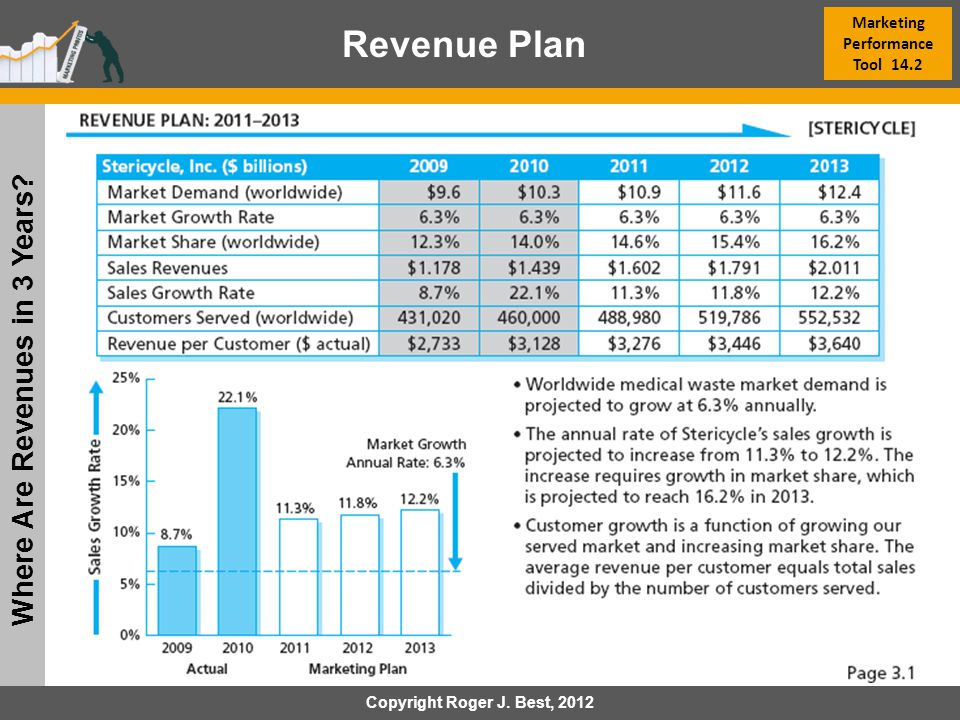 Marketing Performance Tool 14.2 Where Are Revenues in 3 Years