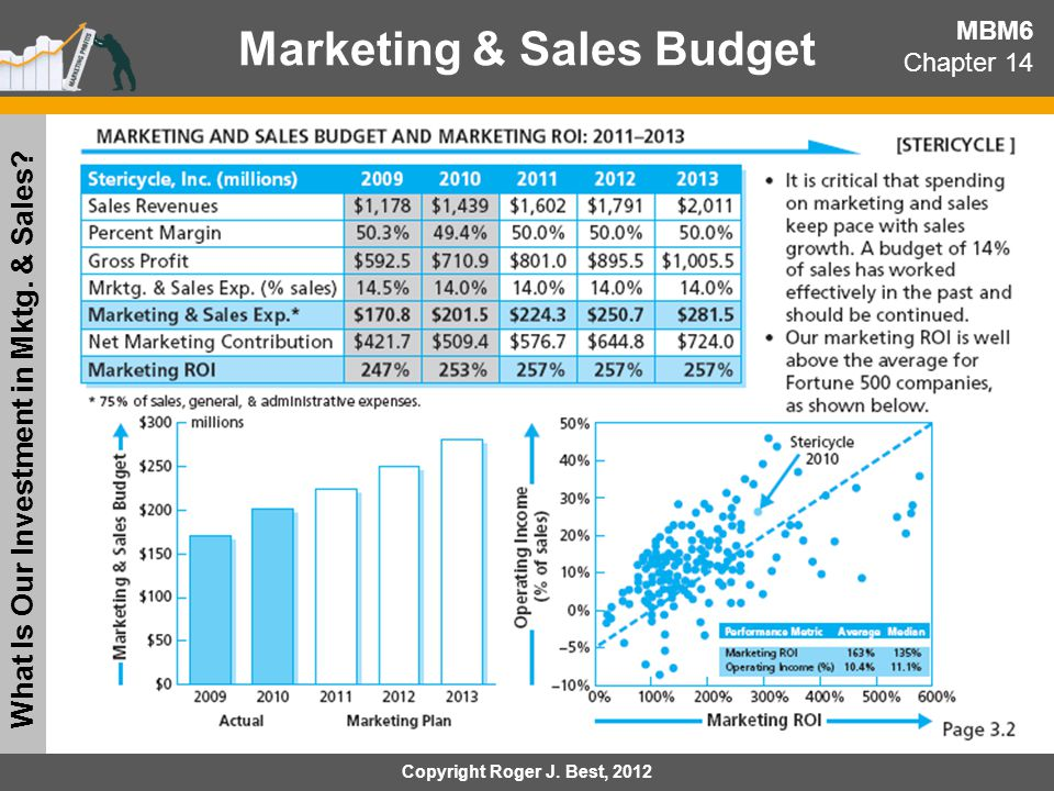 Marketing & Sales Budget What Is Our Investment in Mktg. & Sales