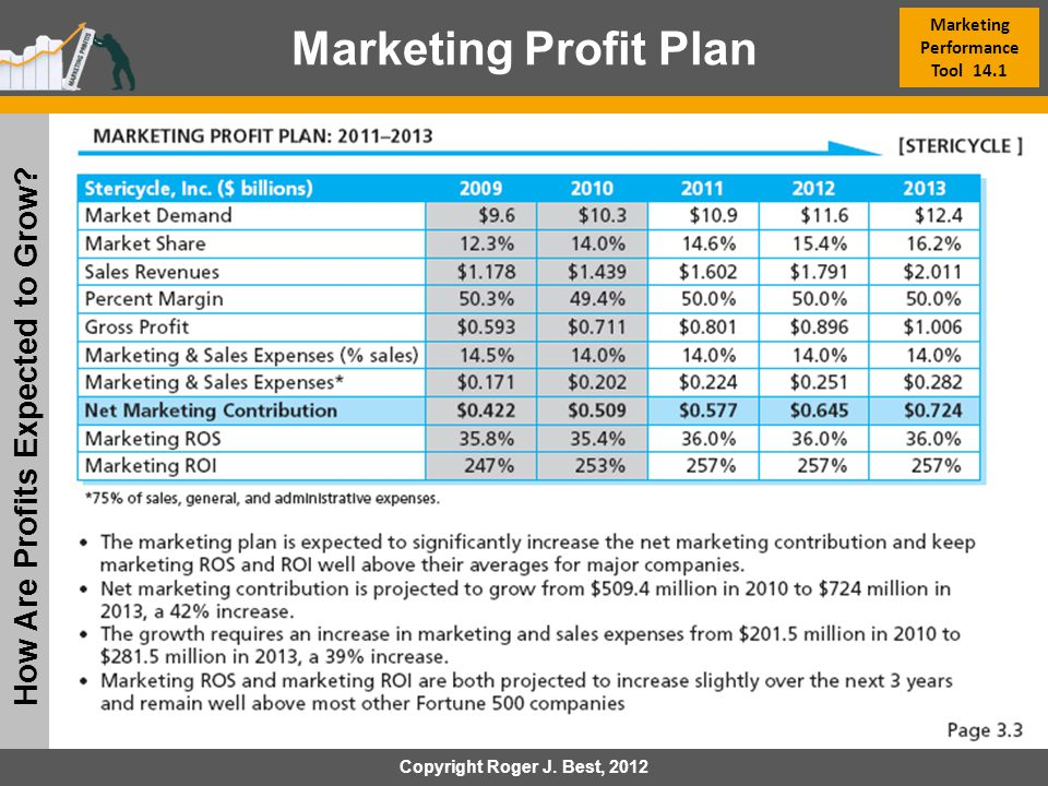 Marketing Performance Tool 14.1 How Are Profits Expected to Grow